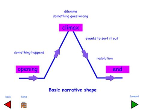 Narrative Essay Examples for College Major Tests