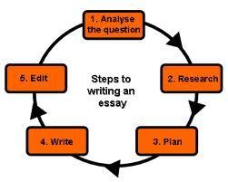 WriteWell: How to Write an IELTS Writing Task 2 Essay